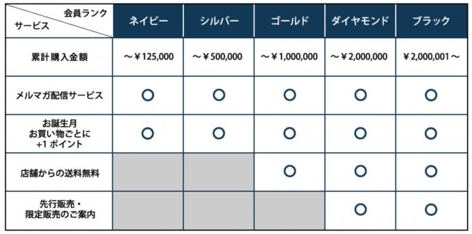新しい会員サービスのお知らせ メーカーズシャツ鎌倉 MAKER S SHIRT KAMAKURA (2)
