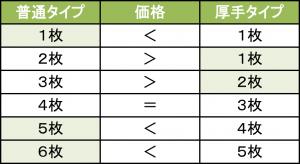 おしりふき比較表