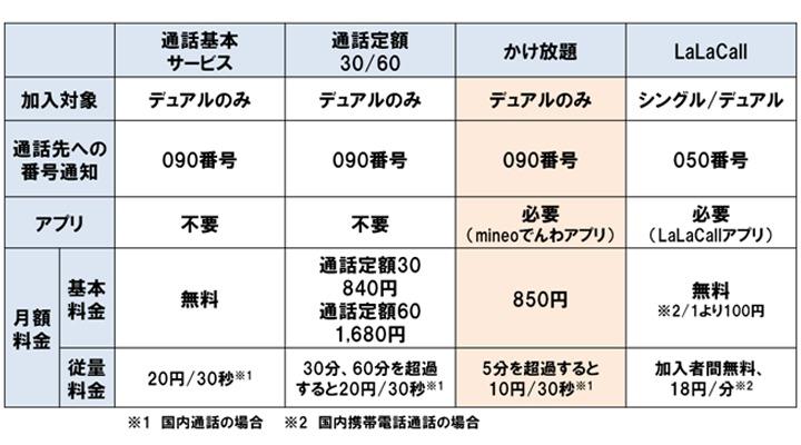 mineo価格表
