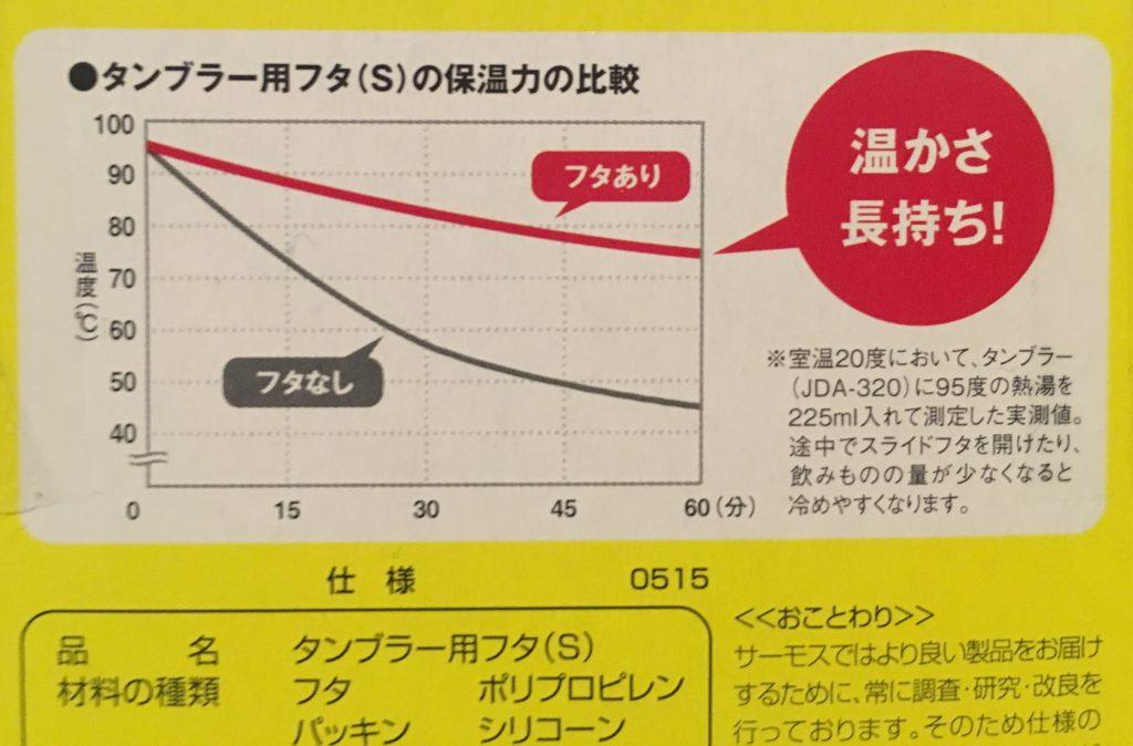 保温力の比較