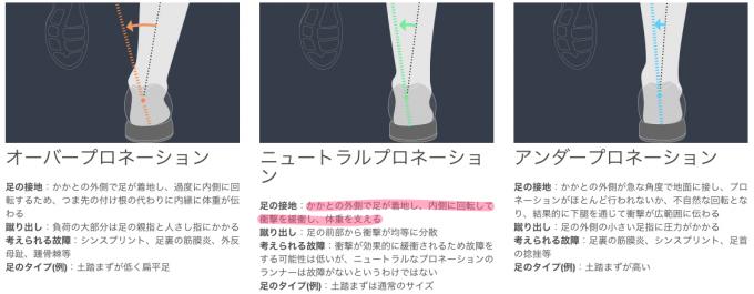 Pronation_プロネーションガイド|アシックスランニングサイト___アシックス_Japan