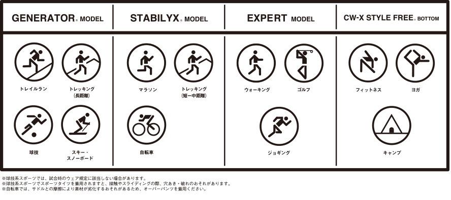 4つのタイプ