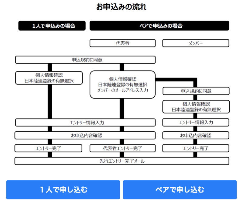 東京マラソン2019申し込みの流れ